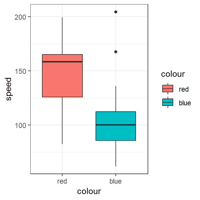 speed vs colour